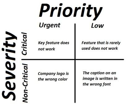 What is difference between Priority and Severity?
