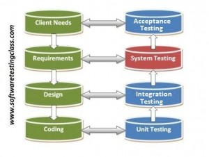 Software testing levels