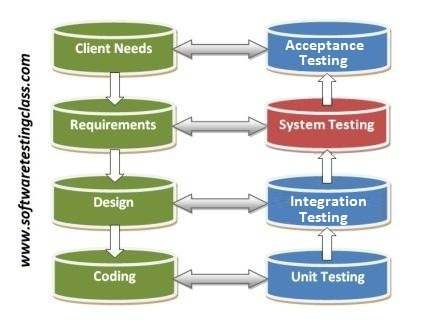 Hierarchical levels of testing