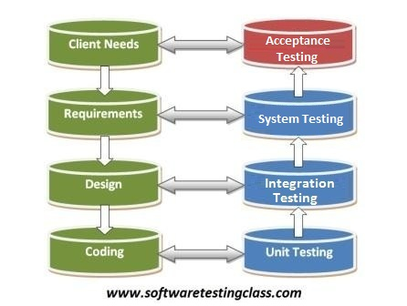 User acceptance testing what why how levels of testing user acceptance testing pronofoot35fo Gallery
