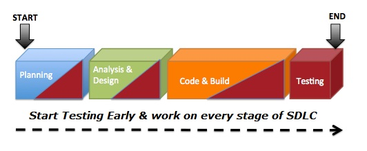 Testing should be planned for each phase of SDLC.