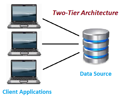 two tier architecture software testing class