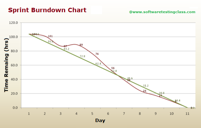 Superior Scrum Sprint Burndown Chart  Project Burndown Chart Template
