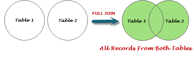 SQL FULL OUTER JOIN Query