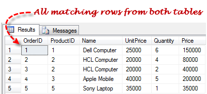 SQL INNER JOIN Query Result