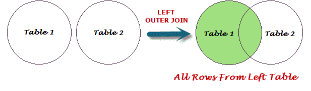 SQL LEFT OUTER JOIN Query