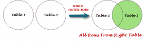 SQL RIGHT OUTER JOIN Query