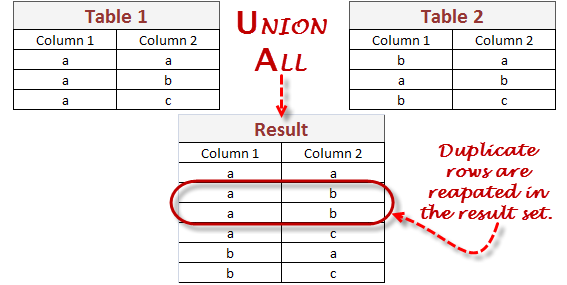 SQL UNION ALL Query