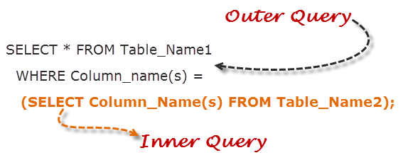 Learn SQL Sub-Queries