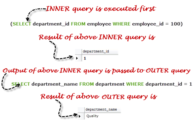 How to write nested sql queries
