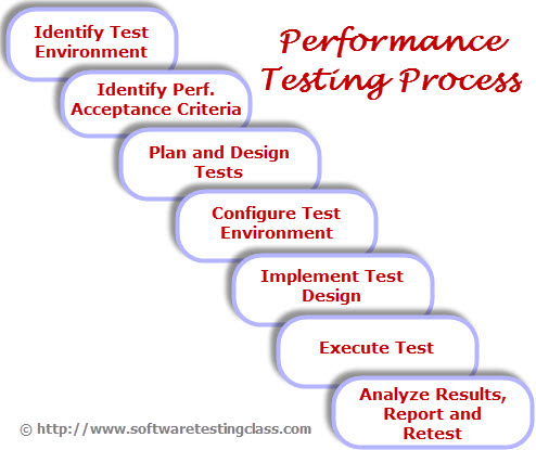 What is Performance Testing and Types of Performance Testing?