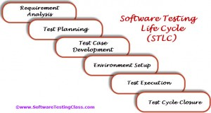 Software Testing Life Cycle - STLC