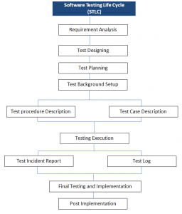 Why Documentation is Important in Software Testing