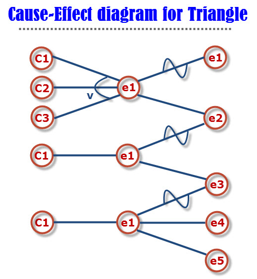 Example of Cause-effect diagram triangle