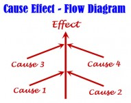 Cause-Effect flow diagram