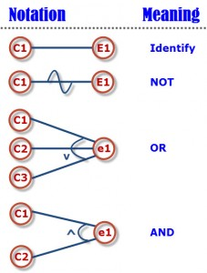 Symbols used in Cause-effect graphs
