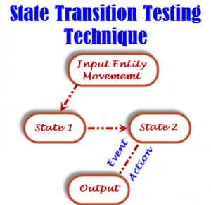 State Transition Testing Technique