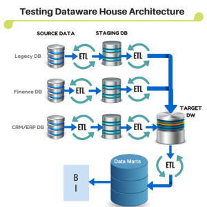 ETL Testing / Data Warehousing Testing