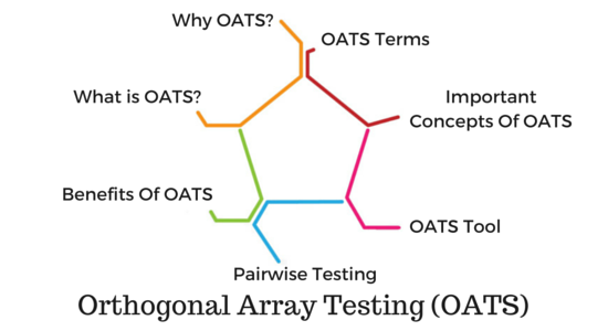 Orthogonal Array Testing (OATS)