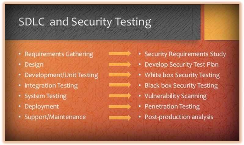 SDLC and Security Testing