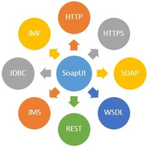 SoapUI Introduction