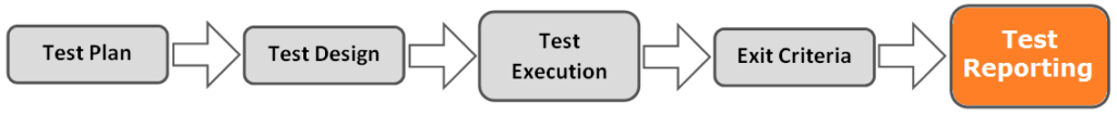 test process reporting
