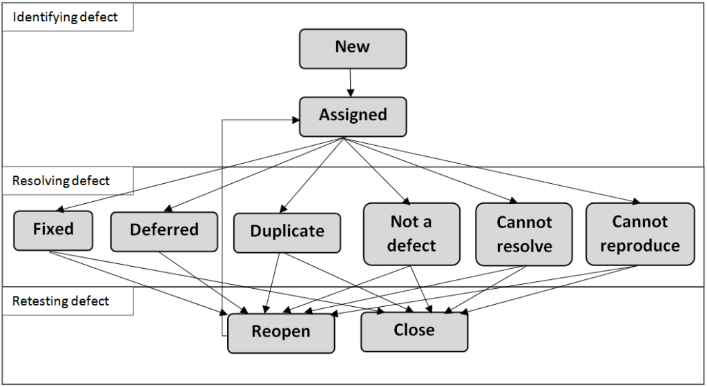 Defects life cycle management
