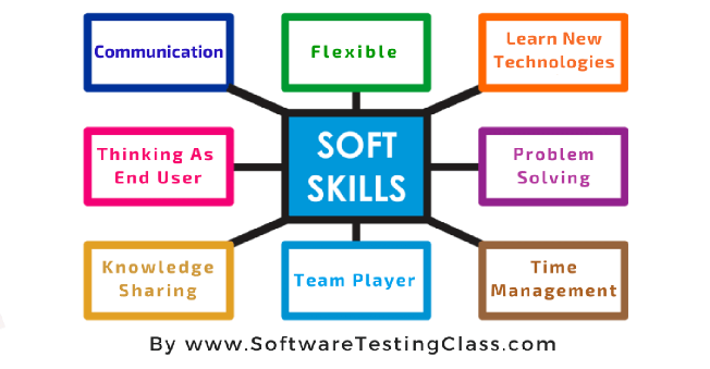 Wonderful Soft Skills Software Tester On Software Skills