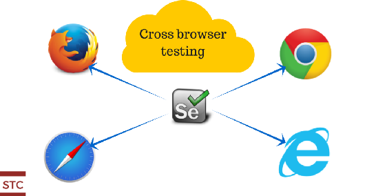 Cross browser testing using Selenium Webdriver