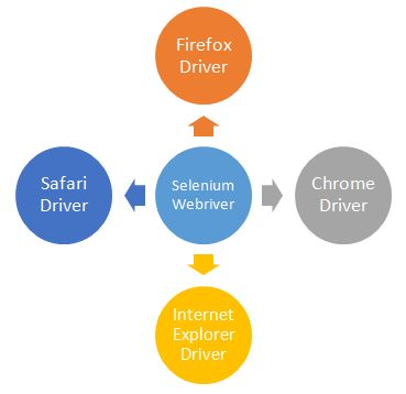 Selenium Driver Supported Browsers