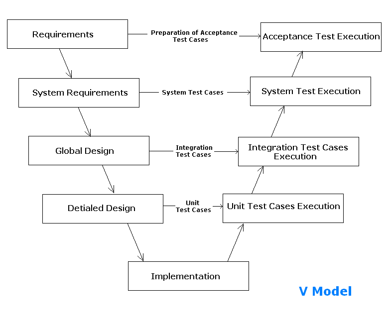 VModel Software Development Life Cycle - Software testing requirements