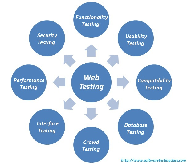 web testing  complete guide to on your web application testing