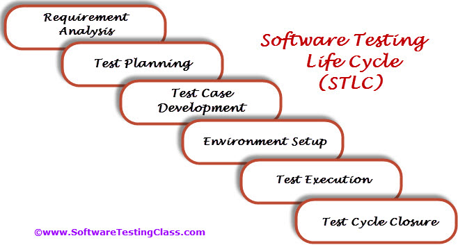 Software Testing Life Cycle Stlc Software Testing Class