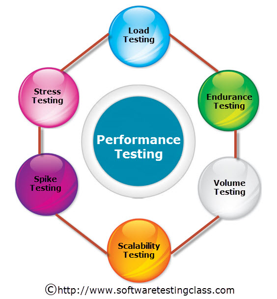 what is performance testing and types of performance testing. Black Bedroom Furniture Sets. Home Design Ideas