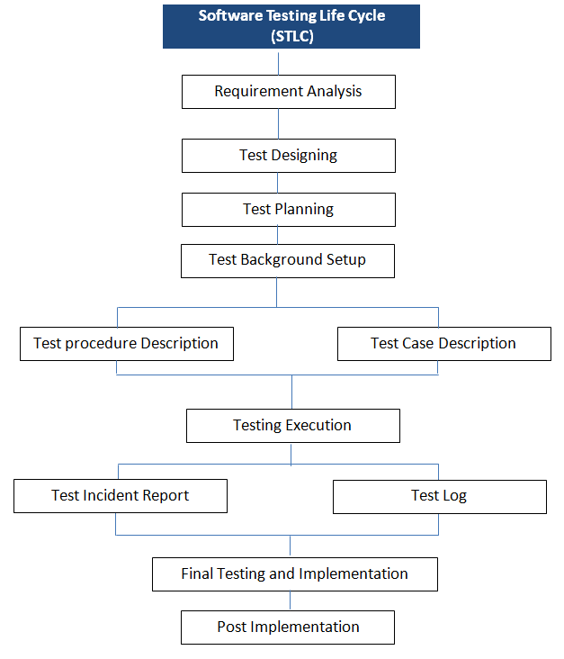Why Documentation Is Important In Software Testing Software - Software documentation