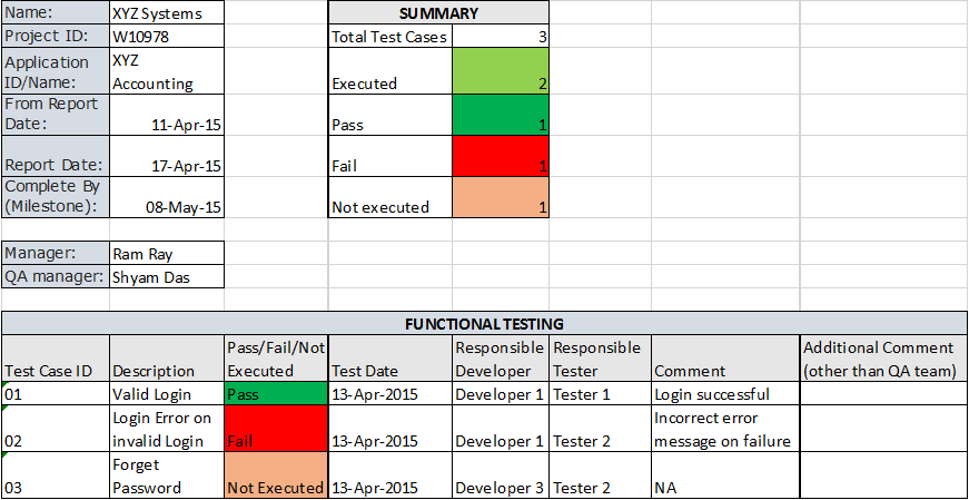 software testing weekly report tab1 - Weekly Report Template