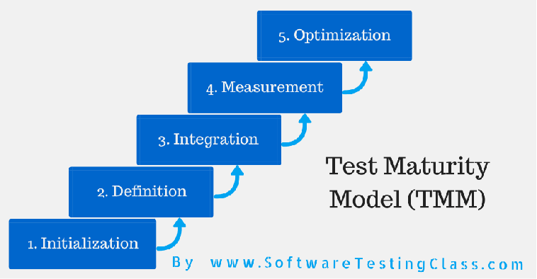 What is Test Maturity Model (TMM)? - Software Testing Class
