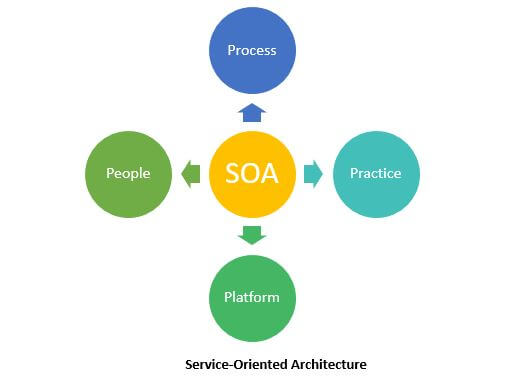 Learn About Soa Testing Software Testing Class