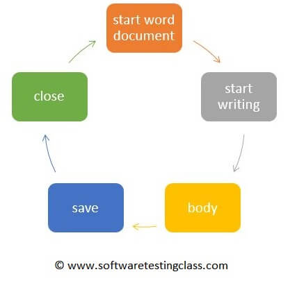 State Transition Diagram Software Testing Class